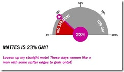 gayometer