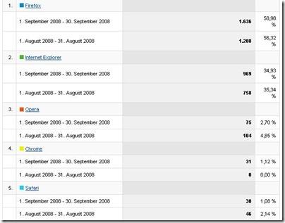 statistik-besucherbrowser-september