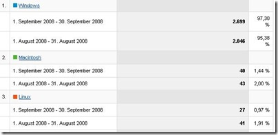 statistik-besucheros-september